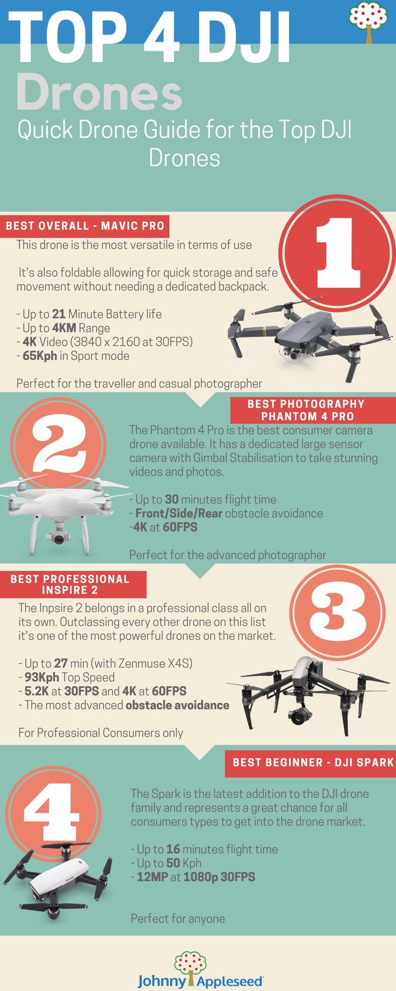 Drone Summary