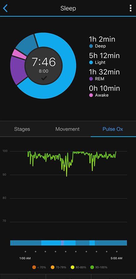Sleep Data Metrics